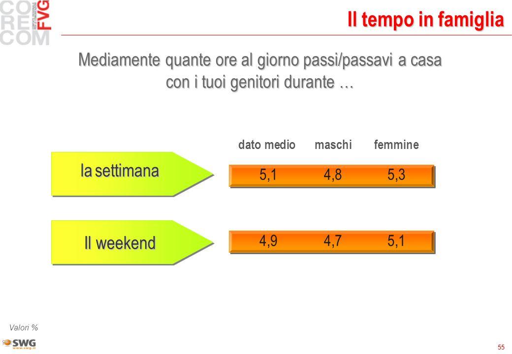 55 Il tempo in famiglia Mediamente quante ore al giorno passi/passavi a casa con i tuoi genitori durante … dato medio maschifemmine 5,14,85,3 Valori % lasettimana la settimana Il weekend 4,94,75,1