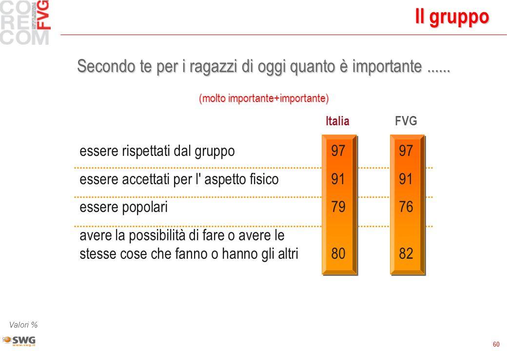 60 Il gruppo Secondo te per i ragazzi di oggi quanto è importante...... (molto importante+importante) ItaliaFVG essere rispettati dal gruppo9797 esser