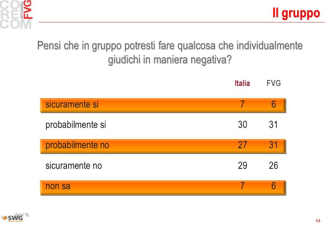64 Il gruppo Valori % ItaliaFVG sicuramente si76 probabilmente si3031 probabilmente no2731 sicuramente no2926 non sa76 Pensi che in gruppo potresti fare qualcosa che individualmente giudichi in maniera negativa