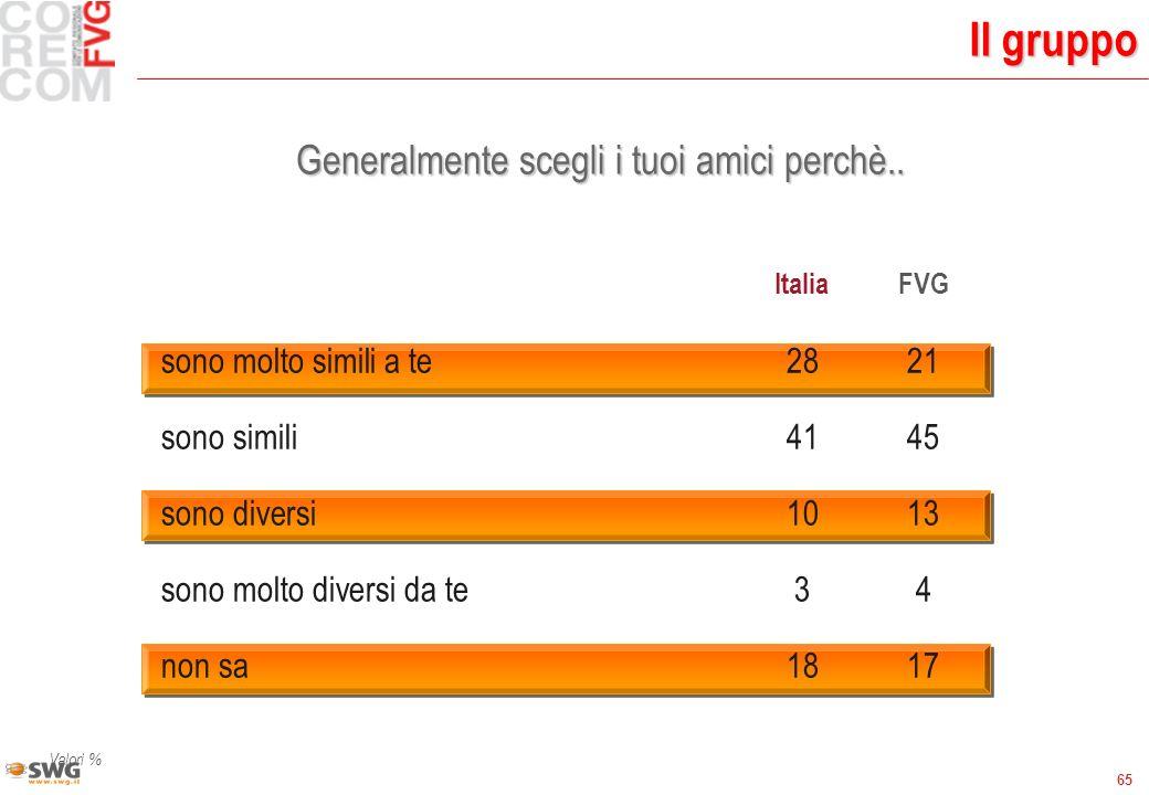 65 Il gruppo Valori % ItaliaFVG sono molto simili a te 2821 sono simili4145 sono diversi1013 sono molto diversi da te 34 non sa1817 Generalmente scegli i tuoi amici perchè..