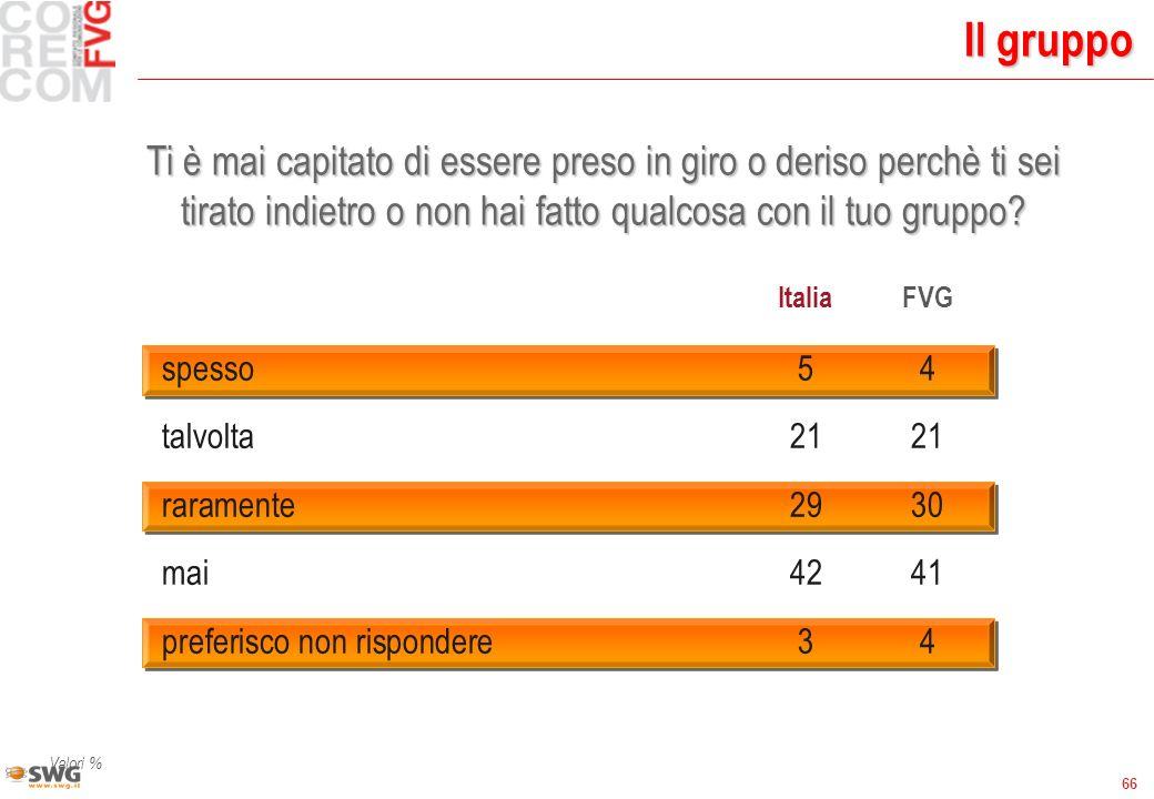 66 Il gruppo Valori % ItaliaFVG spesso54 talvolta2121 raramente2930 mai4241 preferisco non rispondere34 Ti è mai capitato di essere preso in giro o de