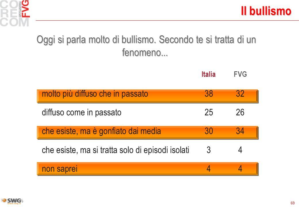 69 Il bullismo Valori % ItaliaFVG molto più diffuso che in passato3832 diffuso come in passato2526 che esiste, ma è gonfiato dai media3034 che esiste, ma si tratta solo di episodi isolati34 non saprei44 Oggi si parla molto di bullismo.