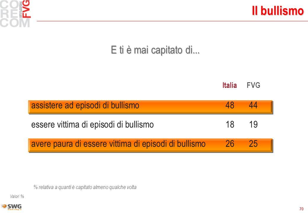 70 Il bullismo Valori % ItaliaFVG assistere ad episodi di bullismo4844 essere vittima di episodi di bullismo1819 avere paura di essere vittima di episodi di bullismo2625 E ti è mai capitato di...