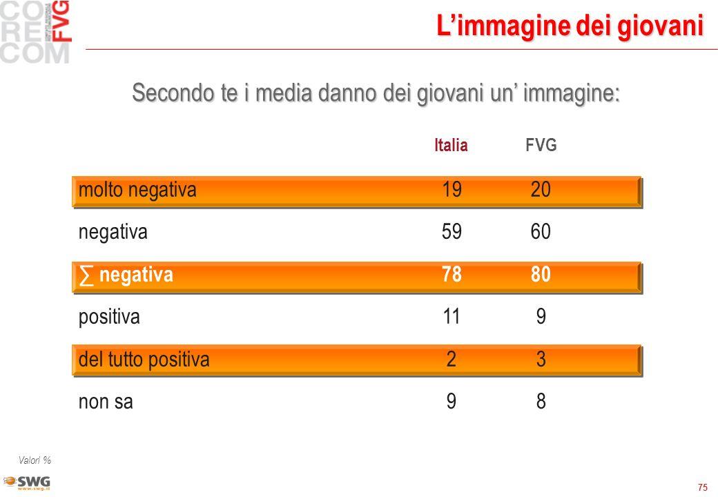 75 Limmagine dei giovani Secondo te i media danno dei giovani un immagine: ItaliaFVG molto negativa1920 negativa5960 negativa7880 positiva119 del tutt