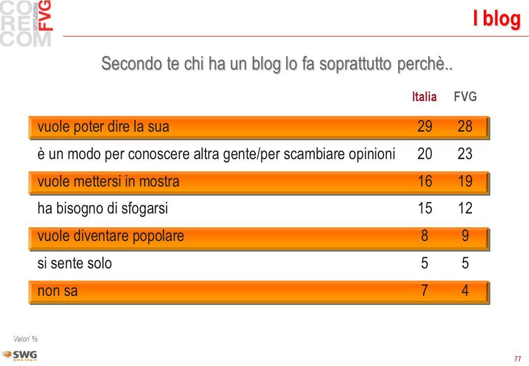 77 I blog Secondo te chi ha un blog lo fa soprattutto perchè.. ItaliaFVG vuole poter dire la sua2928 è un modo per conoscere altra gente/per scambiare