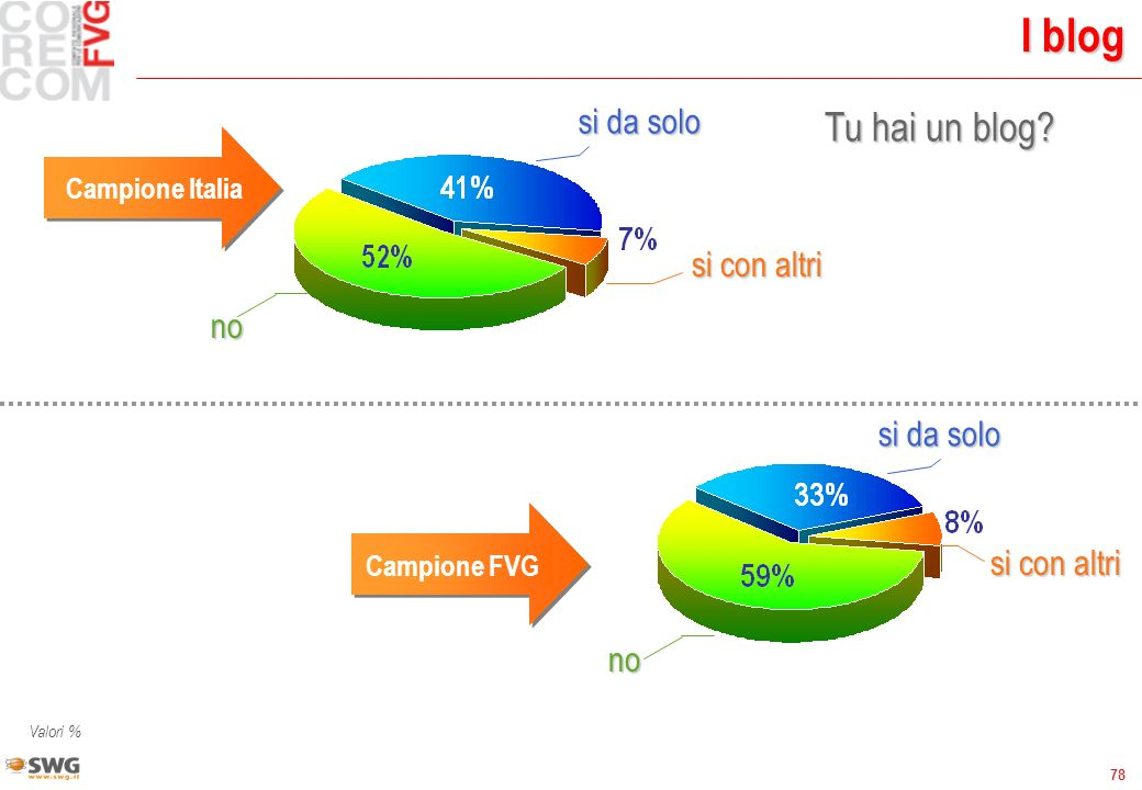 78 I blog Tu hai un blog? no si con altri Campione Italia Campione FVG si da solo Valori % si da solo si con altri no