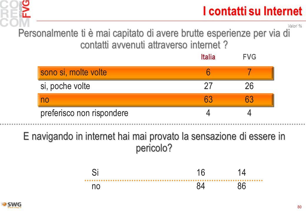 80 I contatti su Internet Personalmente ti è mai capitato di avere brutte esperienze per via di contatti avvenuti attraverso internet ? ItaliaFVG sono