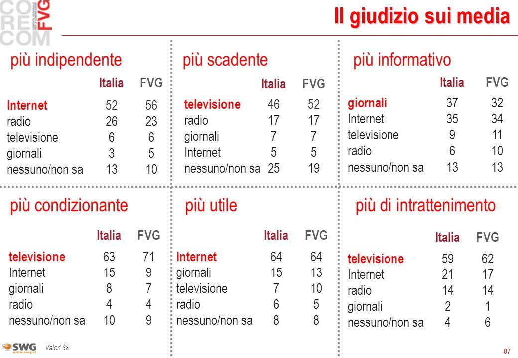 87 ItaliaFVG Internet 52 56 radio 2623 televisione66 giornali35 nessuno/non sa1310 Il giudizio sui media Valori % ItaliaFVG televisione 4652 radio 171
