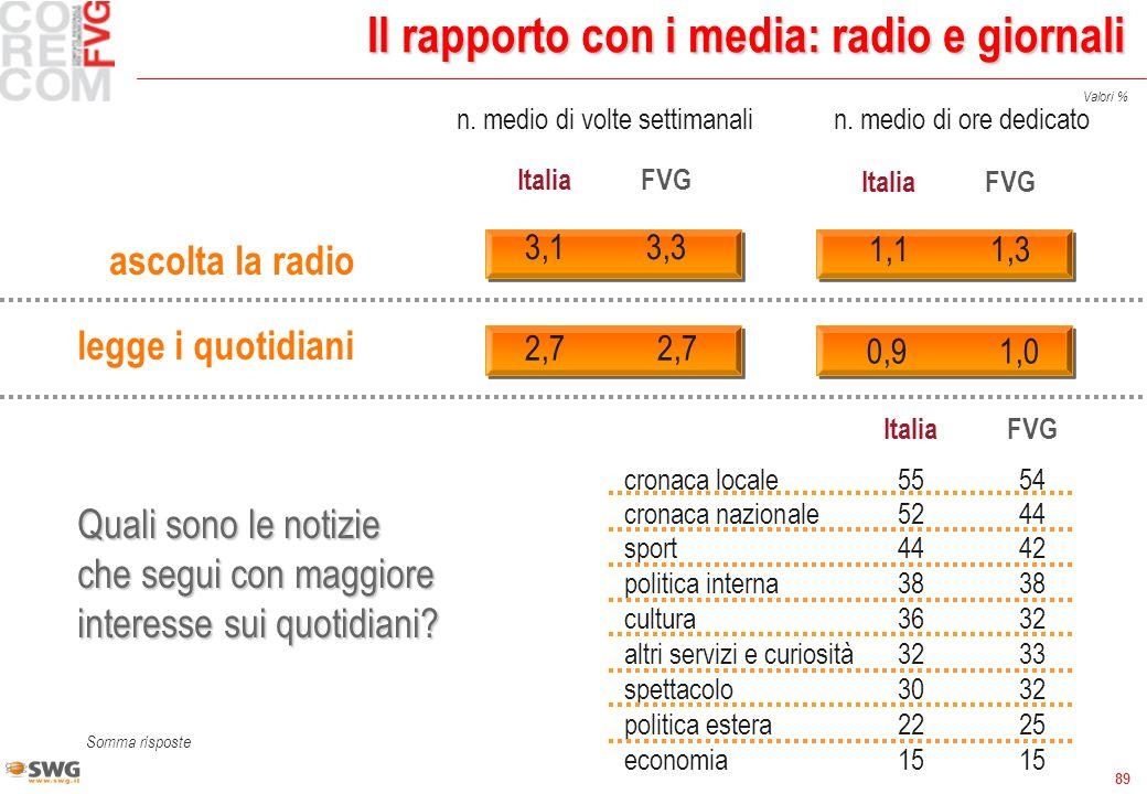 89 Il rapporto con i media: radio e giornali ascolta la radio n. medio di volte settimanalin. medio di ore dedicato ItaliaFVG 3,13,3 ItaliaFVG 1,11,3
