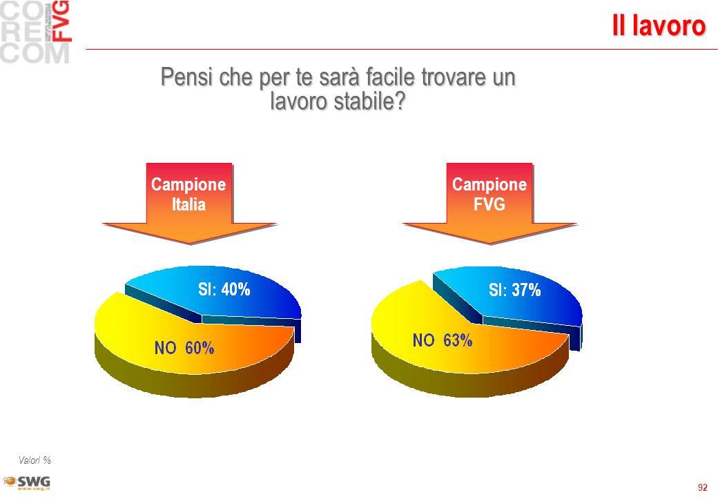 92 Valori % Il lavoro Pensi che per te sarà facile trovare un lavoro stabile? Campione FVG Campione Italia