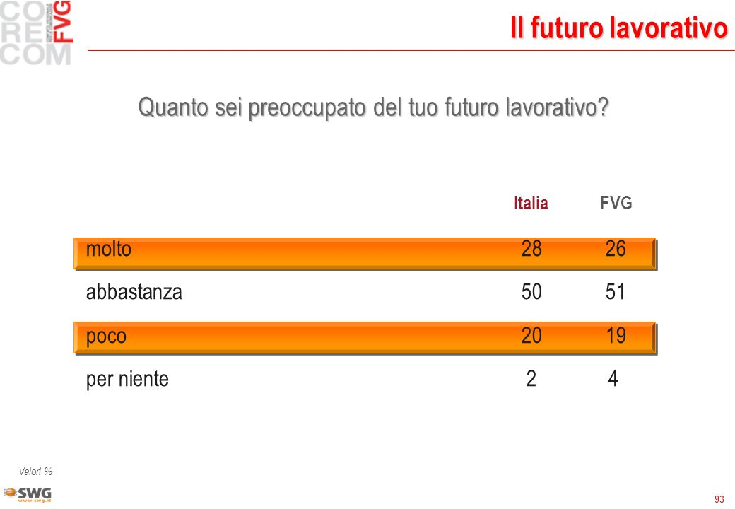 93 Il futuro lavorativo Quanto sei preoccupato del tuo futuro lavorativo? ItaliaFVG molto 2826 abbastanza5051 poco2019 per niente24 Valori %