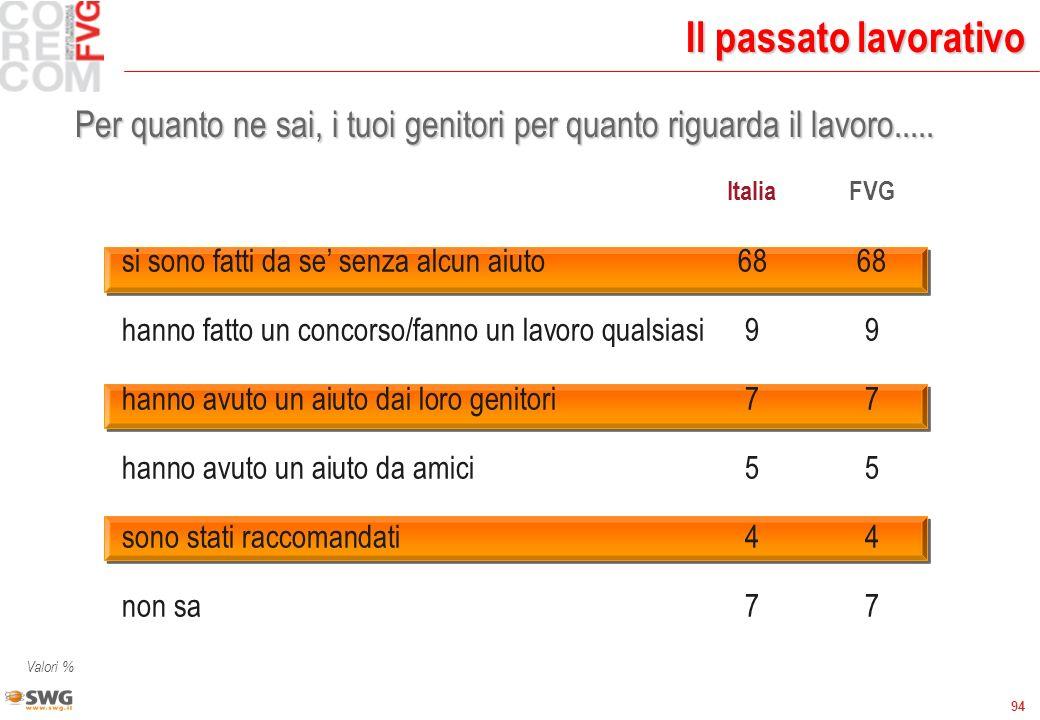 94 Il passato lavorativo Per quanto ne sai, i tuoi genitori per quanto riguarda il lavoro..... ItaliaFVG si sono fatti da se senza alcun aiuto6868 han