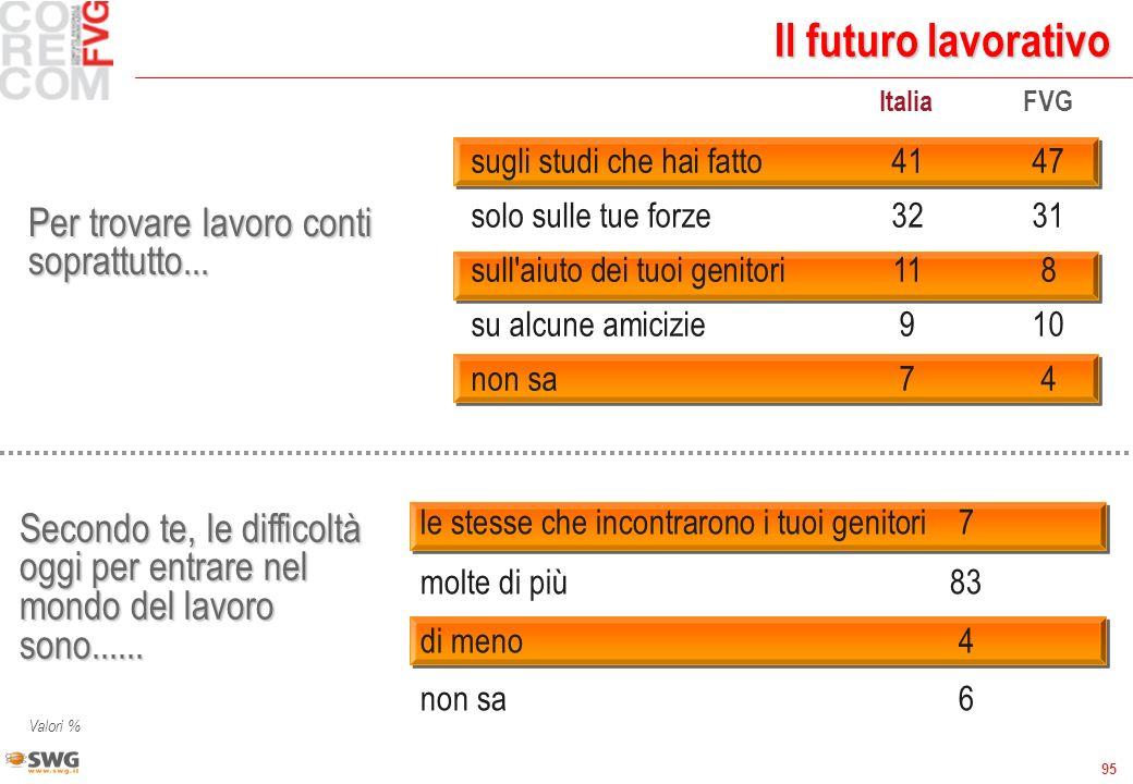 95 Il futuro lavorativo Per trovare lavoro conti soprattutto... ItaliaFVG sugli studi che hai fatto4147 solo sulle tue forze3231 sull'aiuto dei tuoi g
