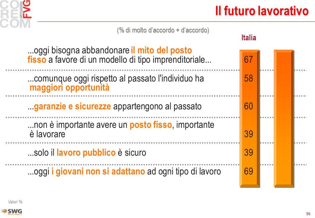 96 Il futuro lavorativo Valori % (% di molto daccordo + daccordo) ItaliaFVG...oggi bisogna abbandonare il mito del posto fisso a favore di un modello