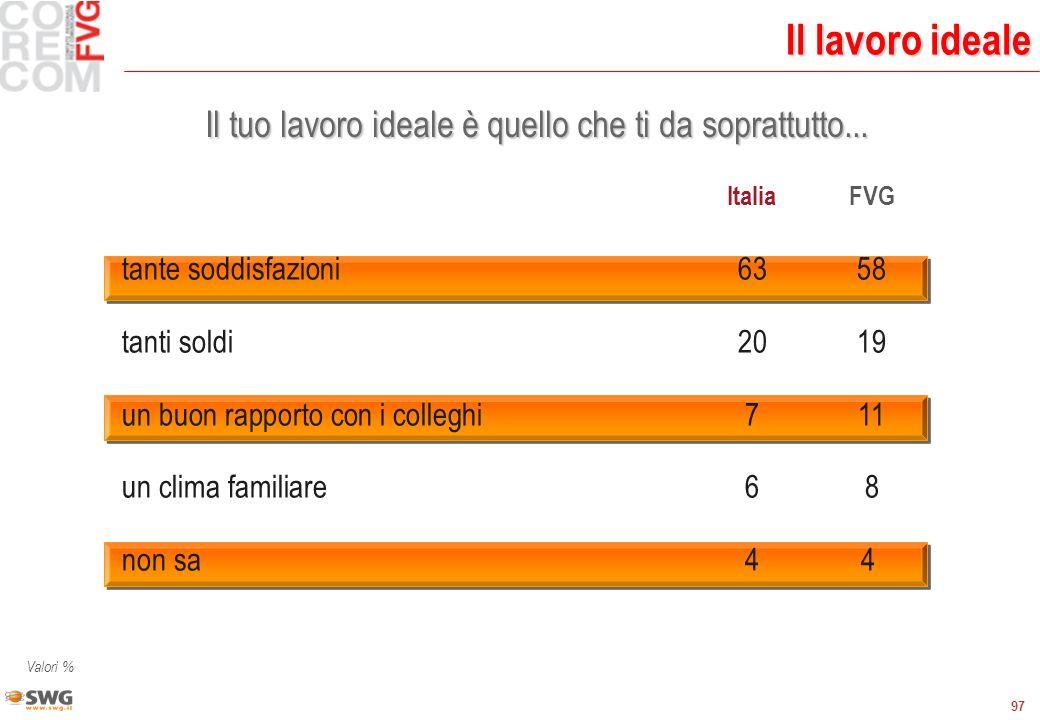 97 Il lavoro ideale Il tuo lavoro ideale è quello che ti da soprattutto... ItaliaFVG tante soddisfazioni6358 tanti soldi2019 un buon rapporto con i co