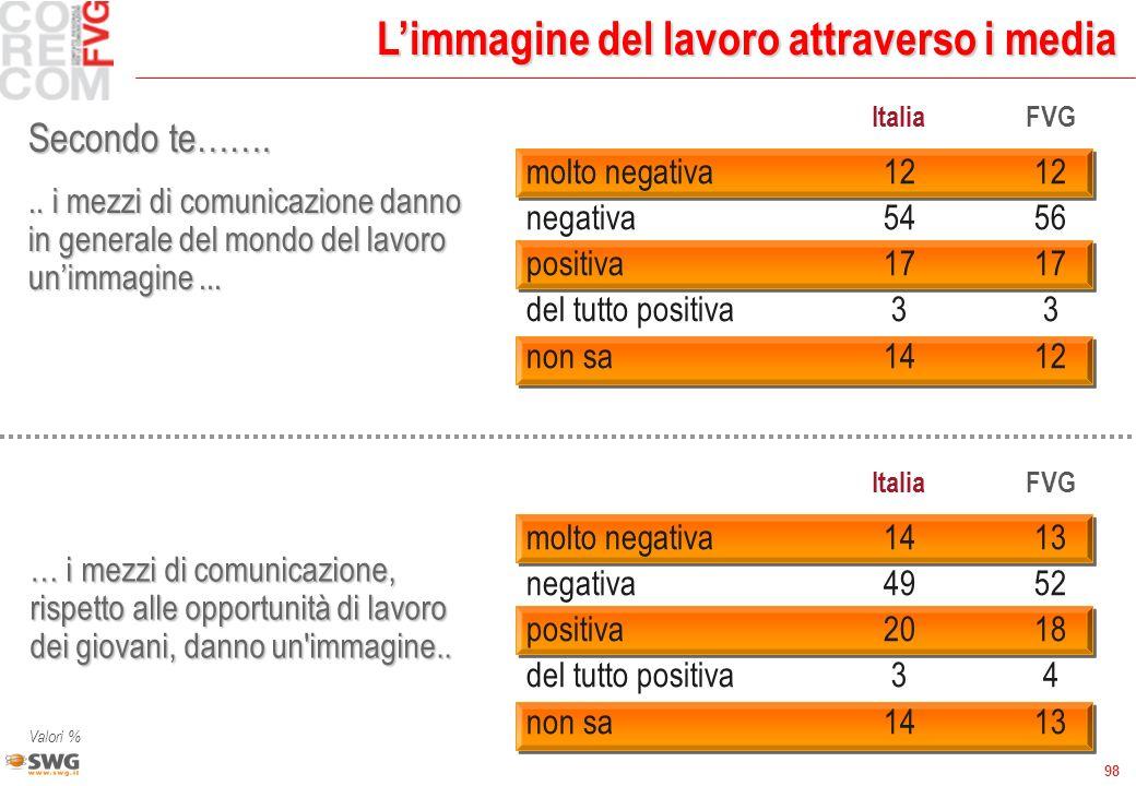 98 Limmagine del lavoro attraverso i media.. i mezzi di comunicazione danno in generale del mondo del lavoro unimmagine... ItaliaFVG molto negativa121