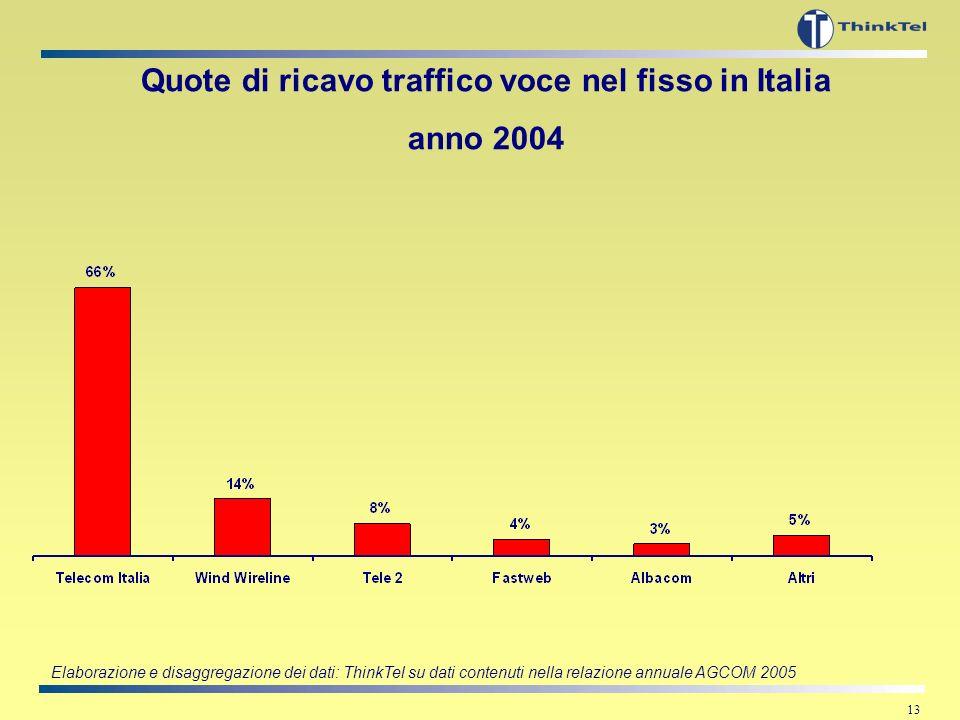 12 LItalia e la Banda Larga Note: * fonte: Unione Europea, Broadband lines retail market, luglio 2005 ** fonte: EITO, rapporto 2004 Nel luglio 2005, l