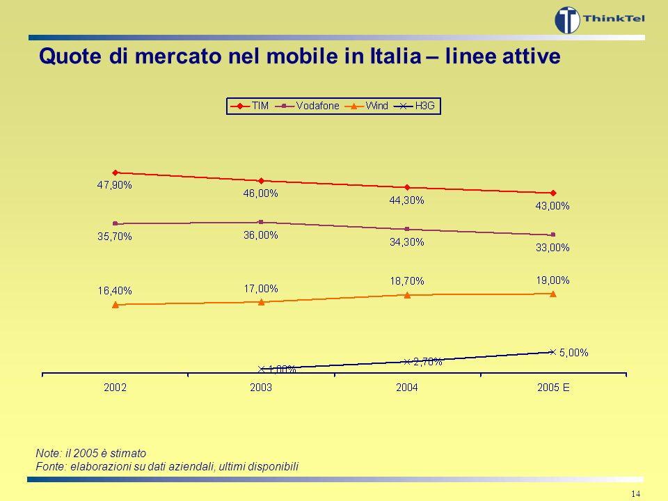 13 Quote di ricavo traffico voce nel fisso in Italia anno 2004 Elaborazione e disaggregazione dei dati: ThinkTel su dati contenuti nella relazione ann