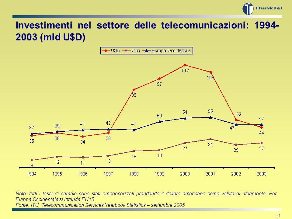 14 Quote di mercato nel mobile in Italia – linee attive Note: il 2005 è stimato Fonte: elaborazioni su dati aziendali, ultimi disponibili
