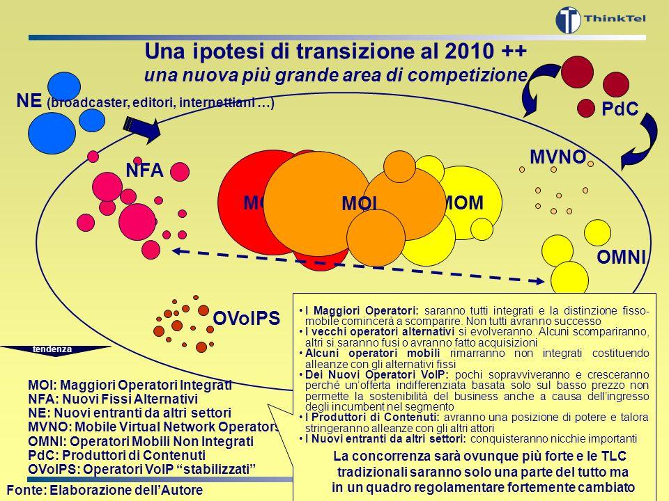 7 MOF MOM OLO: Operatori Fissi Alternativi MOF: Maggiori Operatori Fissi MOM: Maggiori Operatori Mobili MVNO: Mobile Virtual Network Operators OVoIP: