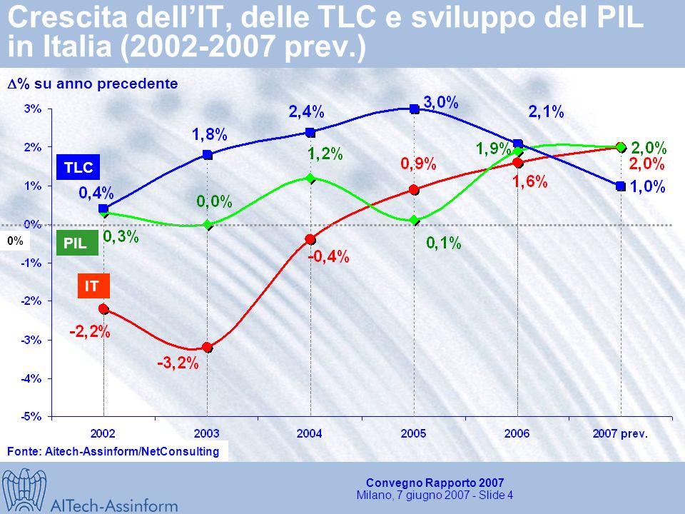 Convegno Rapporto 2007 Milano, 7 giugno 2007 - Slide 4 Crescita dellIT, delle TLC e sviluppo del PIL in Italia (2002-2007 prev.) IT 0% % su anno precedente PIL TLC Fonte: Aitech-Assinform/NetConsulting