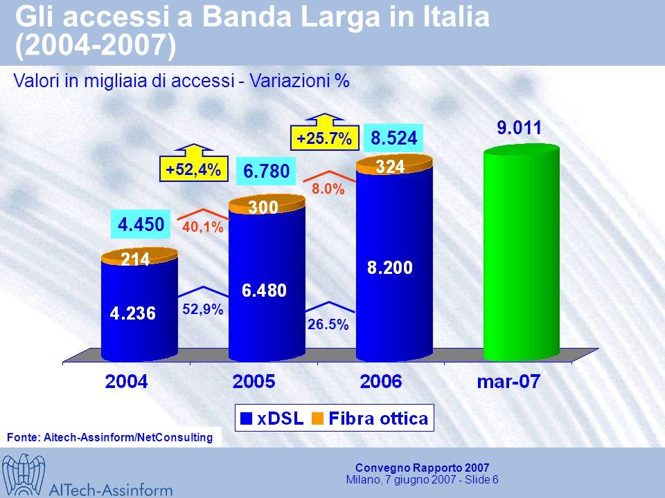 Convegno Rapporto 2007 Milano, 7 giugno 2007 - Slide 5 Quota delle componenti innovative sul mercato dei servizi TLC (2004-2006) Valori in Milioni di e Variazioni % 32% 2006 Internet VAS fissi VAS Mobile 34.350 22% 2004 InternetVAS fissi VAS Mobile 32.850 Fonte: Aitech-Assinform/NetConsulting