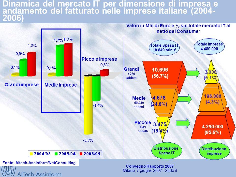Convegno Rapporto 2007 Milano, 7 giugno 2007 - Slide 8 Dinamica del mercato IT per dimensione di impresa e andamento del fatturato nelle imprese italiane (2004- 2006) Grandi imprese Medie imprese Piccole imprese Fonte: Aitech-Assinform/NetConsulting Distribuzione imprese 4.290.000 (95,6%) 196.000 (4,3%) 3.000 (0,1%) Totale imprese 4.489.000 (56.7%) 10.696 (24.8%) 4.678 (18.4%) 3.475 Grandi >250 addetti Medie 50-249 addetti Piccole 1-49 addetti Totale Spesa IT 18.849 mln Distribuzione Spesa IT Valori in Mln di Euro e % sul totale mercato IT al netto del Consumer