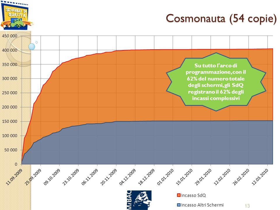 Cosmonauta (54 copie) 13 Su tutto l arco di programmazione, con il 62% del numero totale degli schermi, gli SdQ registrano il 62% degli incassi complessivi