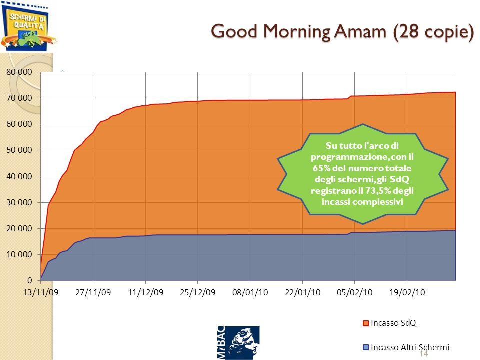 Good Morning Amam (28 copie) 14 Su tutto l arco di programmazione, con il 65% del numero totale degli schermi, gli SdQ registrano il 73,5% degli incassi complessivi