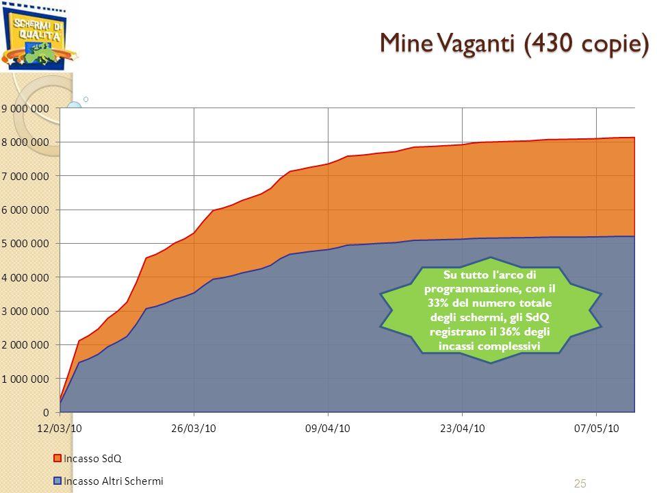 Mine Vaganti (430 copie) 25 Su tutto l arco di programmazione, con il 33% del numero totale degli schermi, gli SdQ registrano il 36% degli incassi complessivi