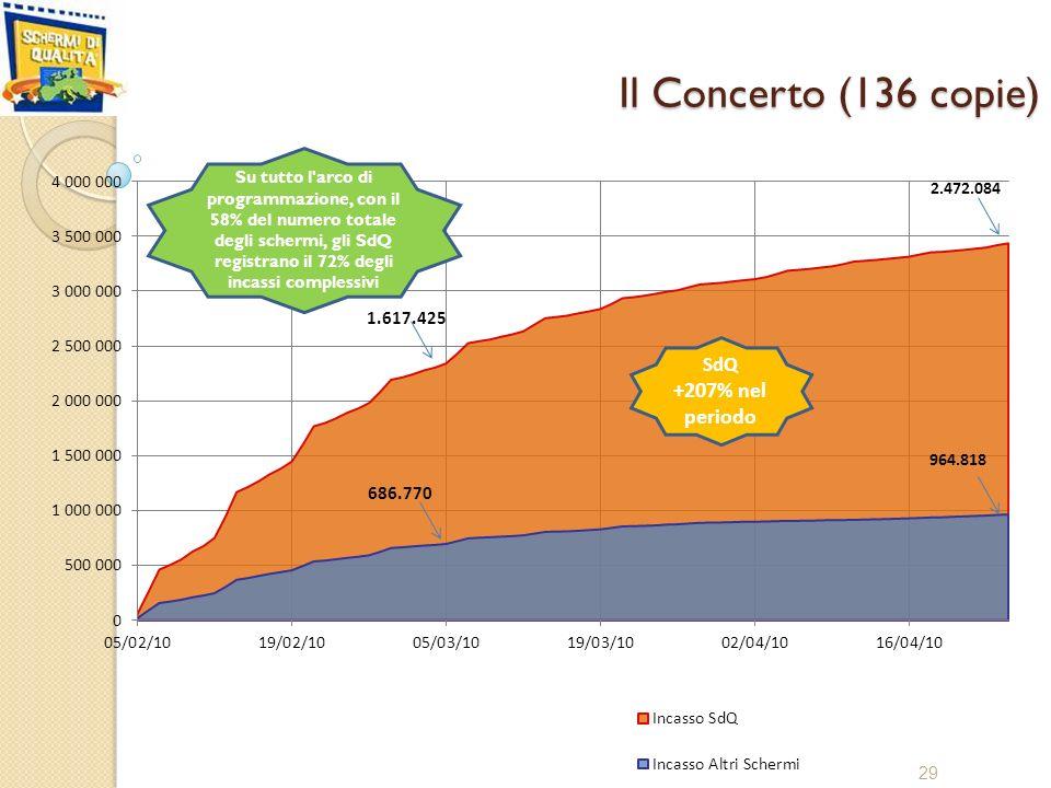 Il Concerto (136 copie) 29 Su tutto l arco di programmazione, con il 58% del numero totale degli schermi, gli SdQ registrano il 72% degli incassi complessivi 1.617.425 2.472.084 686.770 964.818