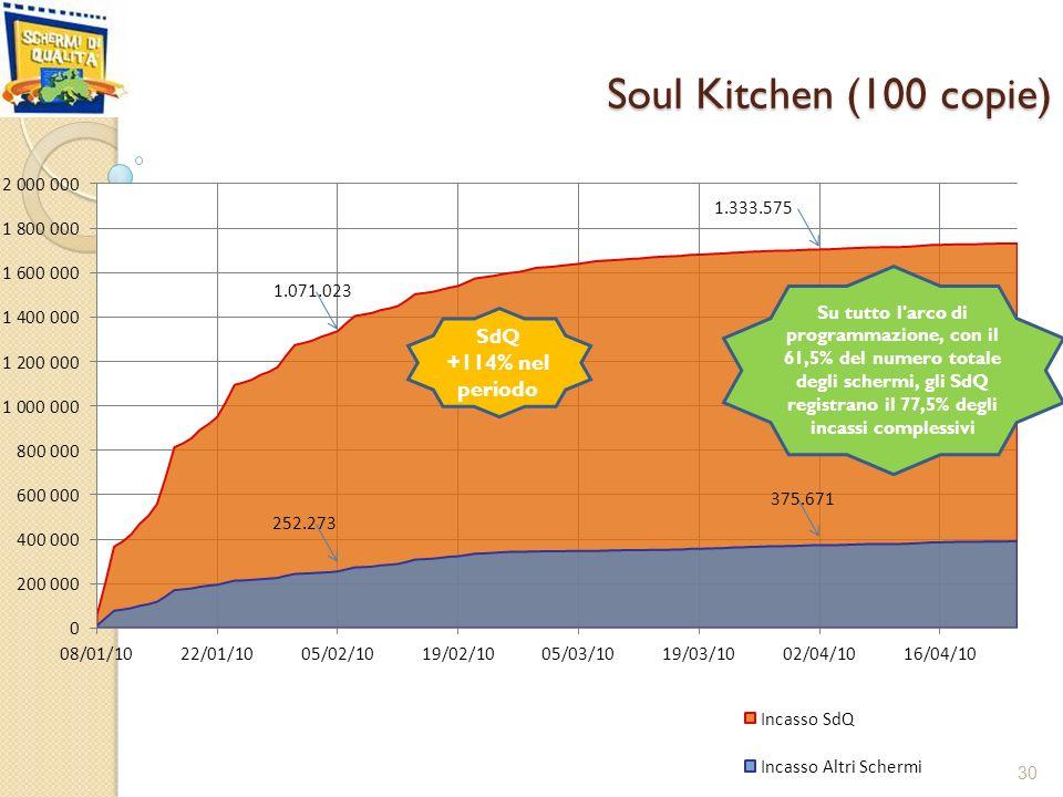 Soul Kitchen (100 copie) 30 Su tutto l arco di programmazione, con il 61,5% del numero totale degli schermi, gli SdQ registrano il 77,5% degli incassi complessivi 1.071.023 1.333.575 252.273 375.671 SdQ +114% nel periodo