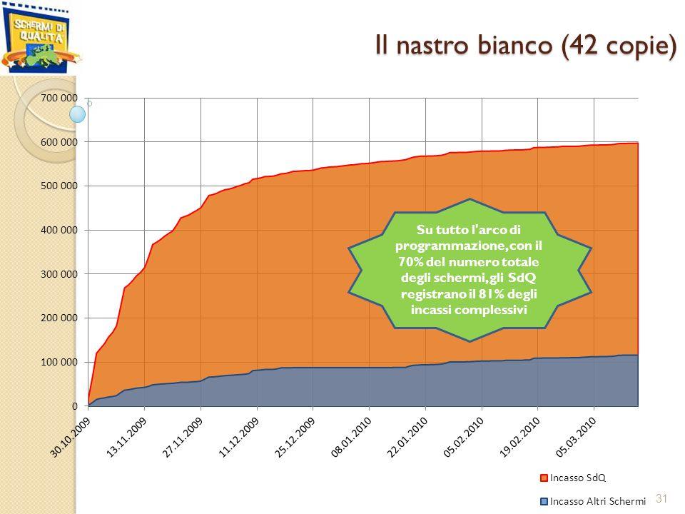 Il nastro bianco (42 copie) 31 Su tutto l arco di programmazione, con il 70% del numero totale degli schermi, gli SdQ registrano il 81% degli incassi complessivi