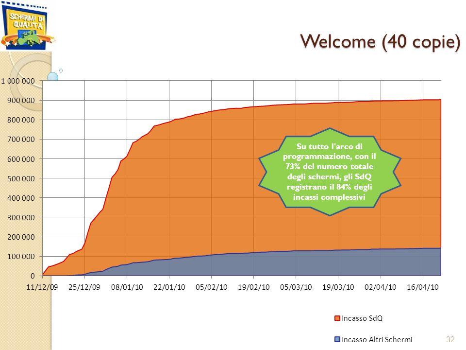 Welcome (40 copie) 32 Su tutto l arco di programmazione, con il 73% del numero totale degli schermi, gli SdQ registrano il 84% degli incassi complessivi