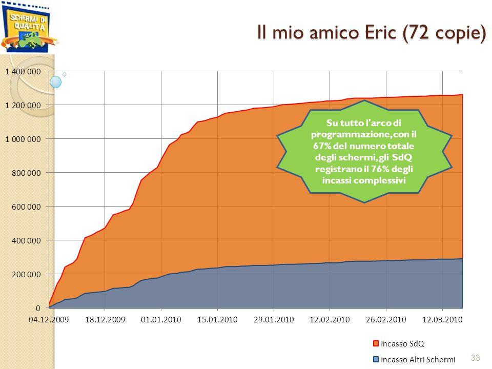 Il mio amico Eric (72 copie) 33 Su tutto l arco di programmazione, con il 67% del numero totale degli schermi, gli SdQ registrano il 76% degli incassi complessivi
