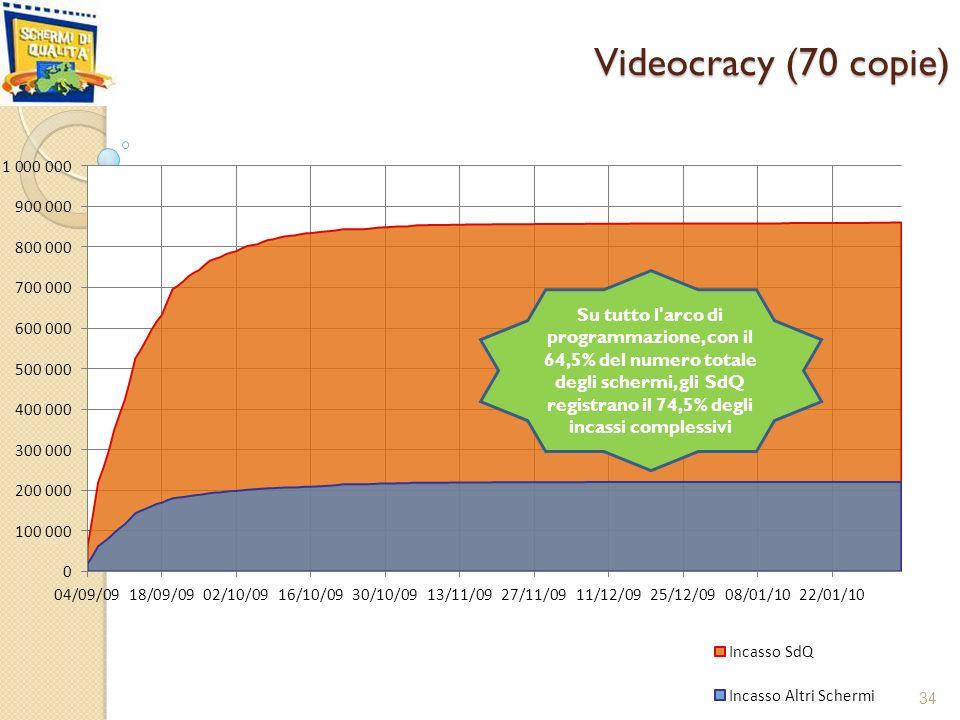 Videocracy (70 copie) 34 Su tutto l arco di programmazione, con il 64,5% del numero totale degli schermi, gli SdQ registrano il 74,5% degli incassi complessivi