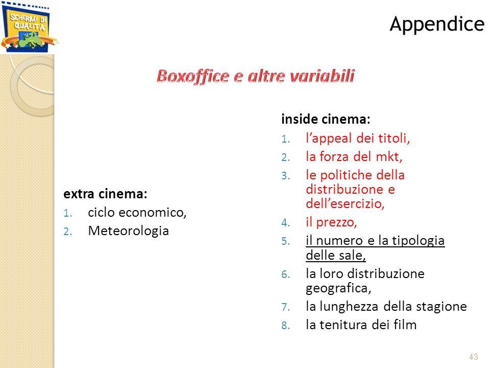 extra cinema: 1. ciclo economico, 2. Meteorologia 43 Appendice inside cinema: 1.