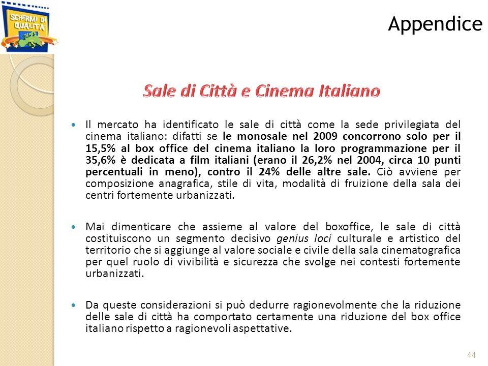 Il mercato ha identificato le sale di città come la sede privilegiata del cinema italiano: difatti se le monosale nel 2009 concorrono solo per il 15,5% al box office del cinema italiano la loro programmazione per il 35,6% è dedicata a film italiani (erano il 26,2% nel 2004, circa 10 punti percentuali in meno), contro il 24% delle altre sale.