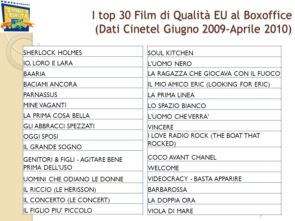 Come si distribuiscono gli incassi dei top 30 Film di Qualità SdQ vs.