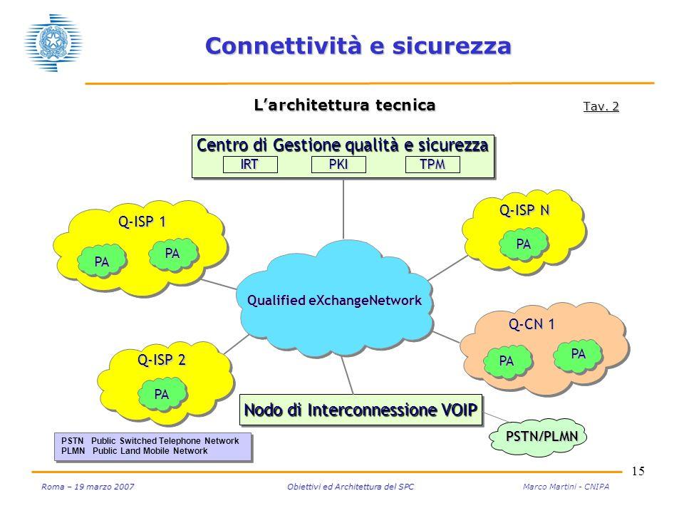 15 Roma – 19 marzo 2007 Obiettivi ed Architettura del SPC Roma – 19 marzo 2007 Obiettivi ed Architettura del SPC Marco Martini - CNIPA Connettività e