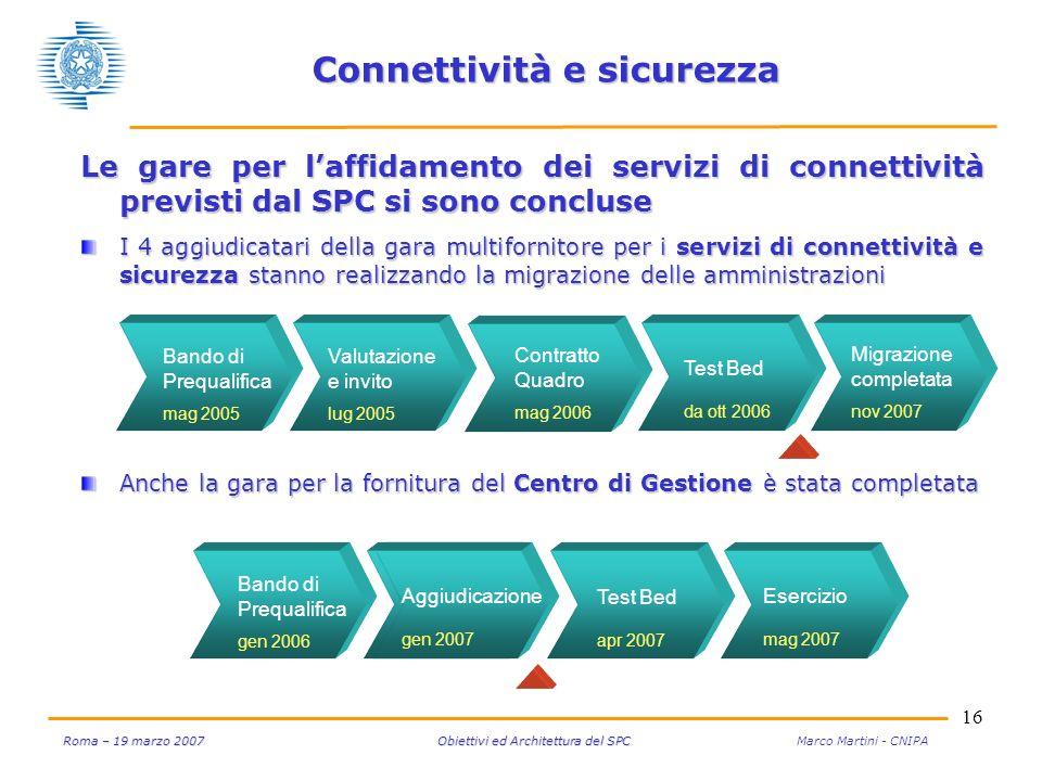 16 Roma – 19 marzo 2007 Obiettivi ed Architettura del SPC Roma – 19 marzo 2007 Obiettivi ed Architettura del SPC Marco Martini - CNIPA Esercizio mag 2