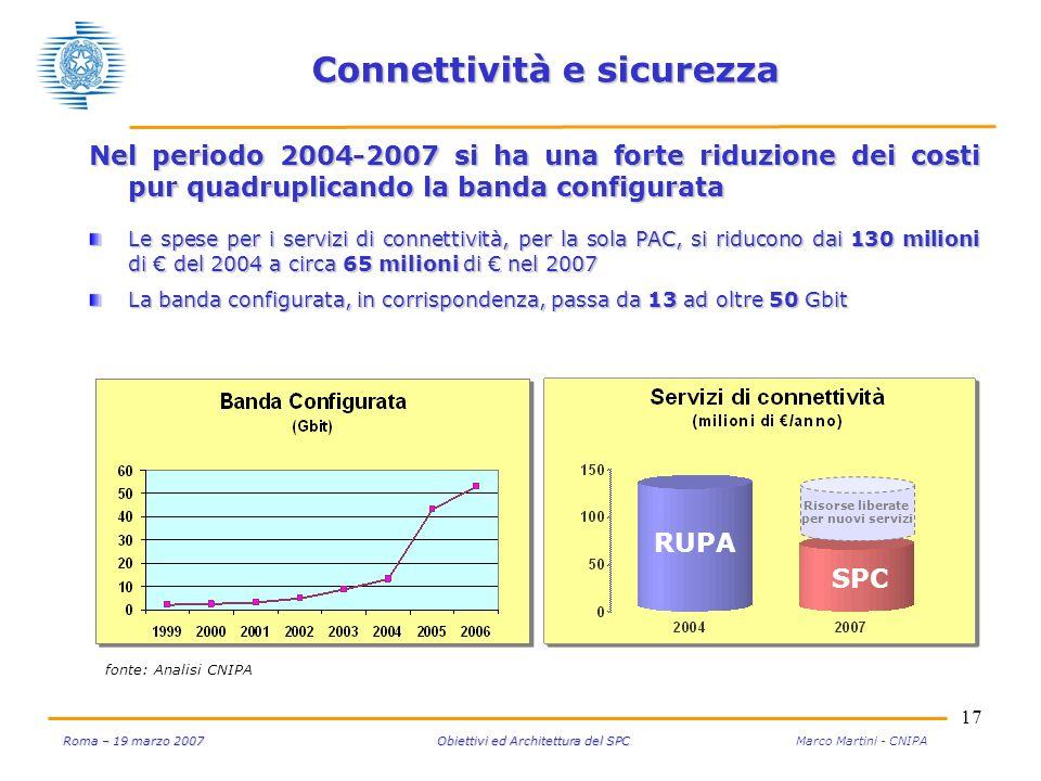 17 Roma – 19 marzo 2007 Obiettivi ed Architettura del SPC Roma – 19 marzo 2007 Obiettivi ed Architettura del SPC Marco Martini - CNIPA Connettività e sicurezza Nel periodo 2004-2007 si ha una forte riduzione dei costi pur quadruplicando la banda configurata Le spese per i servizi di connettività, per la sola PAC, si riducono dai 130 milioni di del 2004 a circa 65 milioni di nel 2007 La banda configurata, in corrispondenza, passa da 13 ad oltre 50 Gbit fonte: Analisi CNIPA RUPA SPC Risorse liberate per nuovi servizi