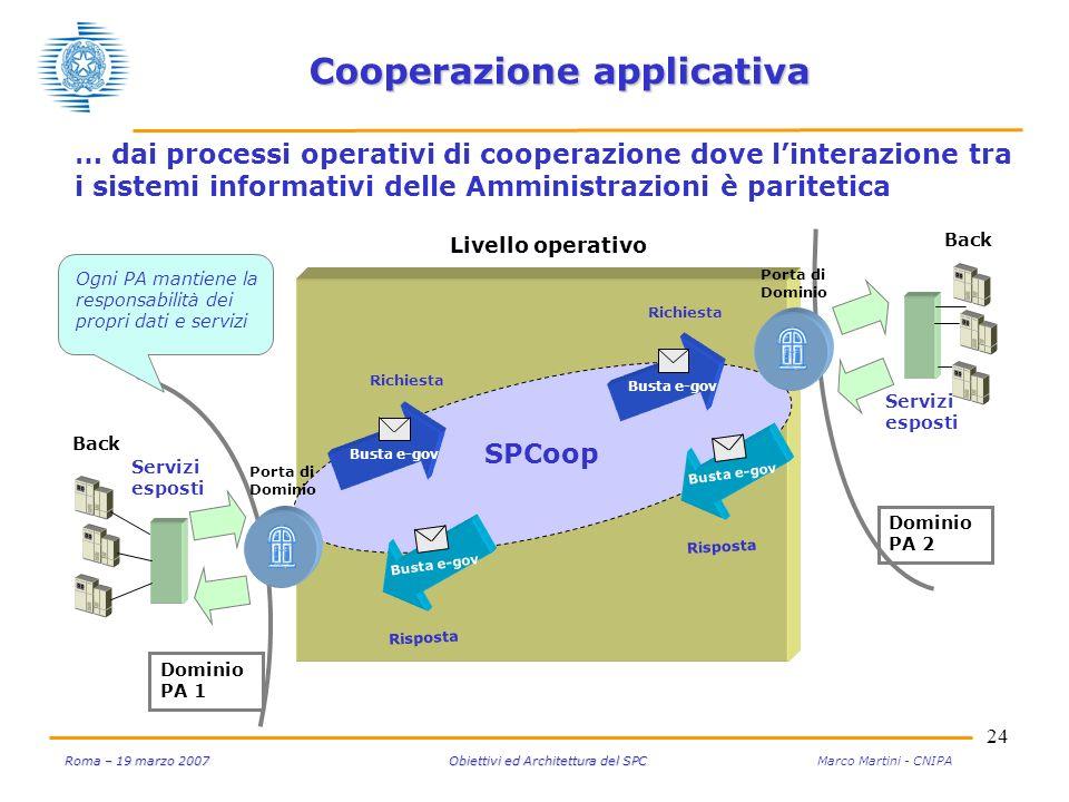 24 Roma – 19 marzo 2007 Obiettivi ed Architettura del SPC Roma – 19 marzo 2007 Obiettivi ed Architettura del SPC Marco Martini - CNIPA Cooperazione ap