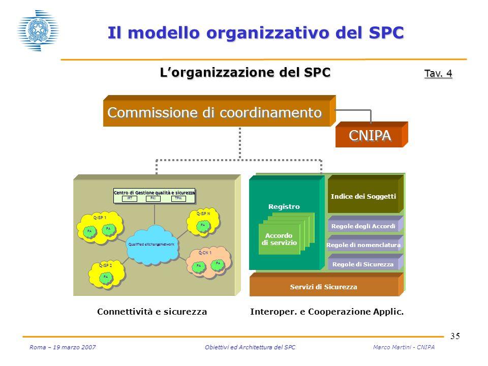 35 Roma – 19 marzo 2007 Obiettivi ed Architettura del SPC Roma – 19 marzo 2007 Obiettivi ed Architettura del SPC Marco Martini - CNIPA Il modello organizzativo del SPC Lorganizzazione del SPC Tav.