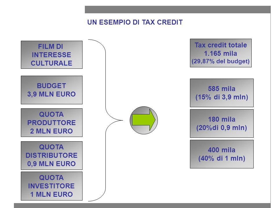 UN ESEMPIO DI TAX CREDIT FILM DI INTERESSE CULTURALE 400 mila (40% di 1 mln) BUDGET 3,9 MLN EURO QUOTA PRODUTTORE 2 MLN EURO 585 mila (15% di 3,9 mln) 180 mila (20%di 0,9 mln) QUOTA DISTRIBUTORE 0,9 MLN EURO QUOTA INVESTITORE 1 MLN EURO Tax credit totale 1.165 mila (29,87% del budget)