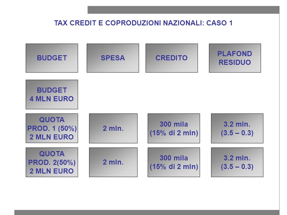 TAX CREDIT E COPRODUZIONI NAZIONALI: CASO 1 BUDGET 4 MLN EURO QUOTA PROD.