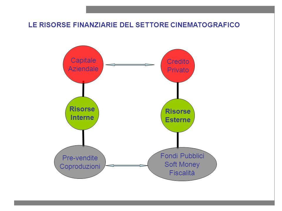 LE NORME DI AGEVOLAZIONE FISCALE PER IL CINEMA La Legge Finanziaria 2008 (Legge n.