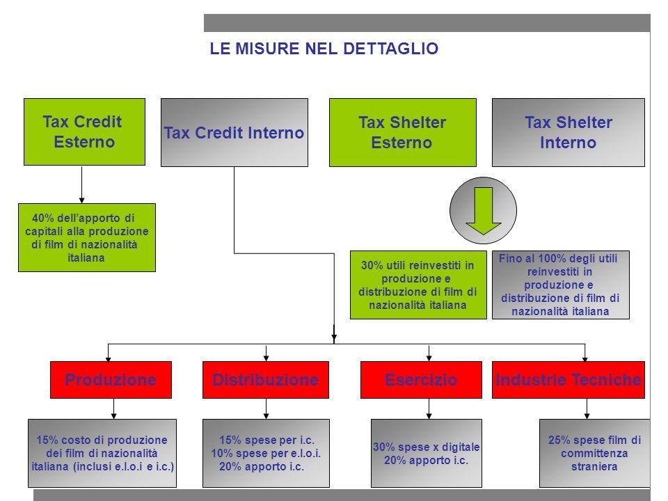 LE MISURE NEL DETTAGLIO Tax Credit Esterno Tax Shelter Interno Tax Credit Interno ProduzioneDistribuzioneEsercizio 15% costo di produzione dei film di nazionalità italiana (inclusi e.l.o.i e i.c.) 15% spese per i.c.