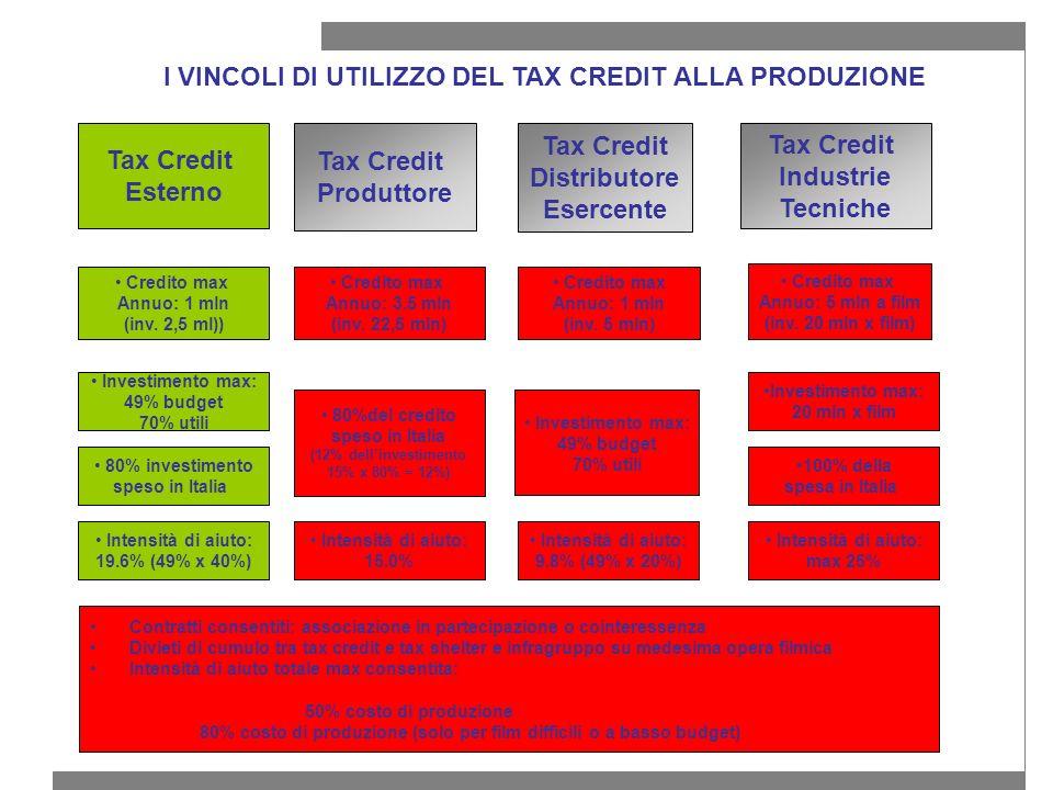 I VINCOLI DI UTILIZZO DEL TAX CREDIT ALLA PRODUZIONE Tax Credit Esterno Tax Credit Distributore Esercente Tax Credit Produttore Credito max Annuo: 1 mln (inv.