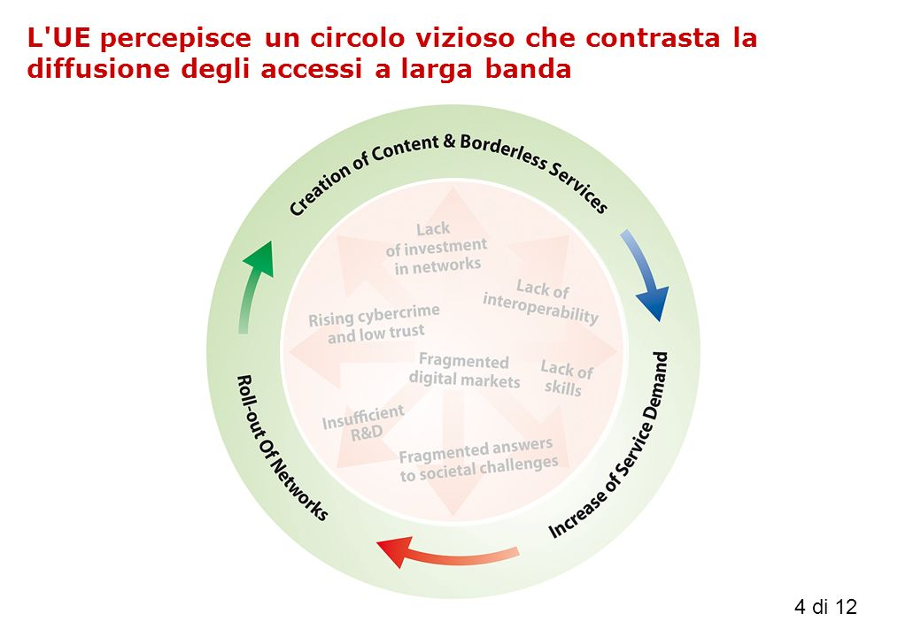 4 di 12 L UE percepisce un circolo vizioso che contrasta la diffusione degli accessi a larga banda